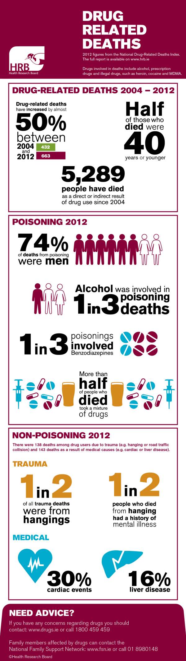 Legal drugs cause 75% of poisoning deaths