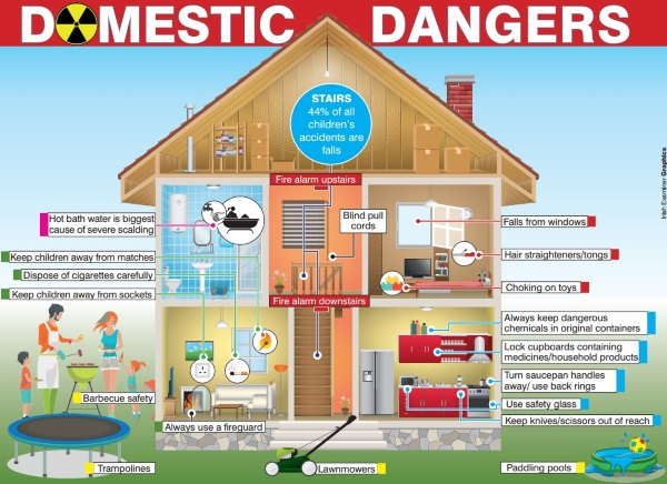 A Guide To Safety Proofing Your Home For The Summer