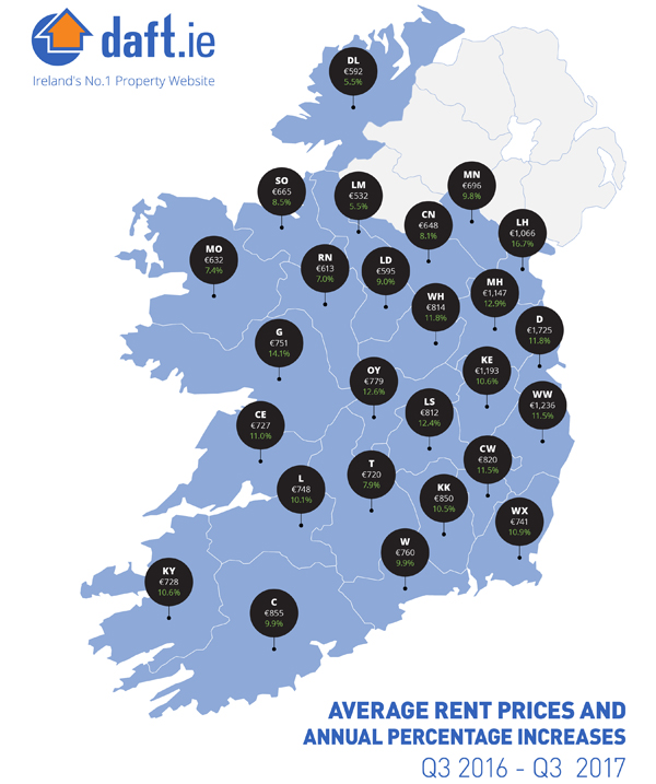 New research shows rent is at an all time high in Dublin (again)