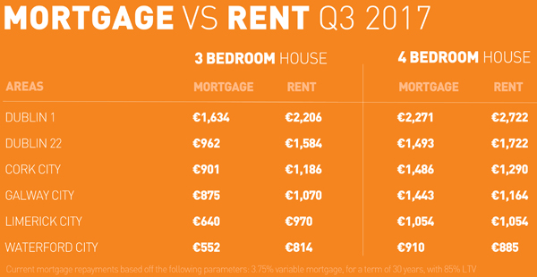 Dublin rent prices up 12 per cent as rates soar to a new all-time high